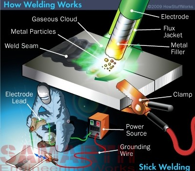 Welding – Pros & Cons…