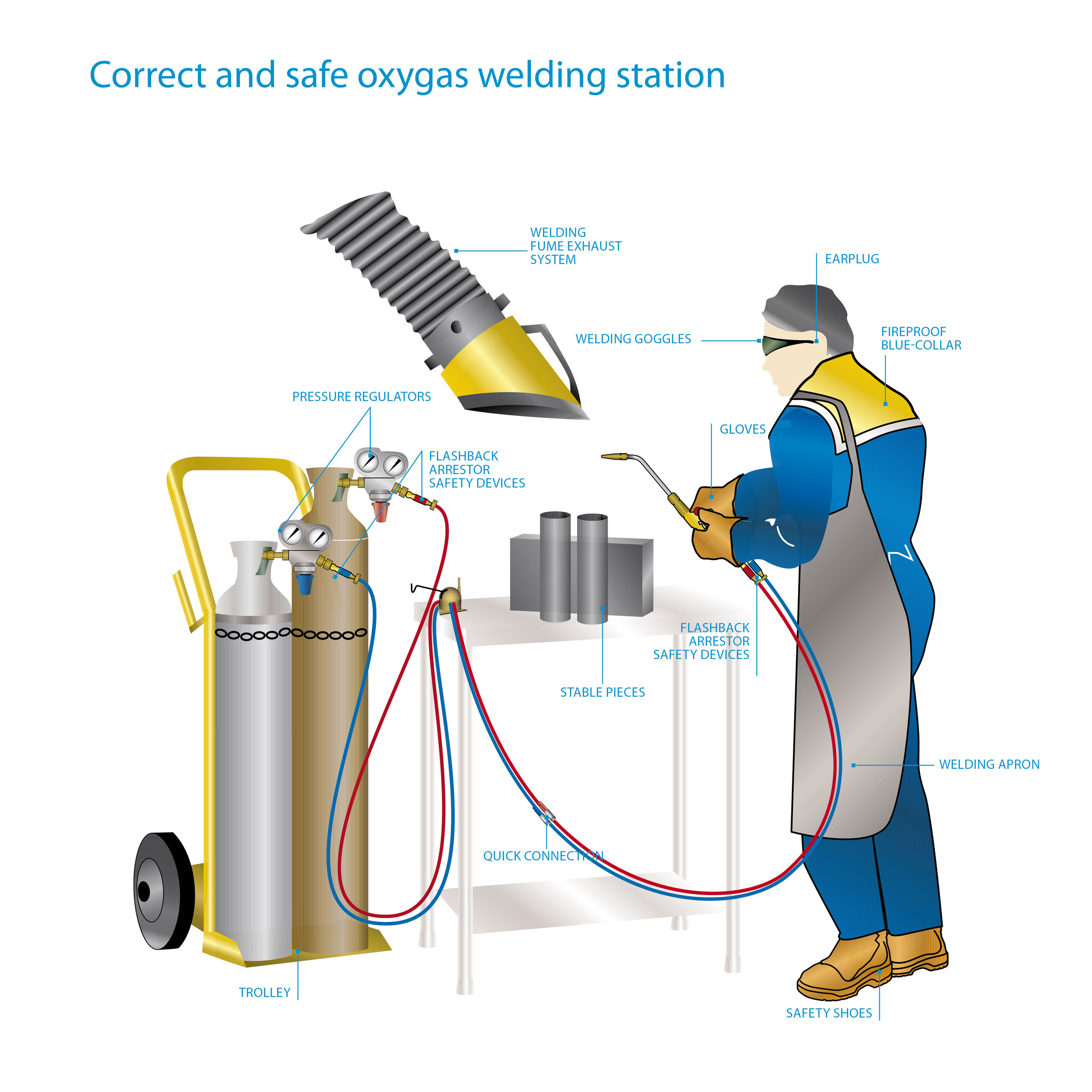 Oxy Fuel Welding Its Uses Samarth Engineering Works Diagram Of Torch